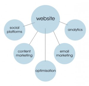 sputnik-design-digital-marketing-mix