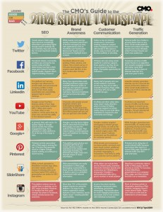 social-media-marketing-CMO_Guide_2014